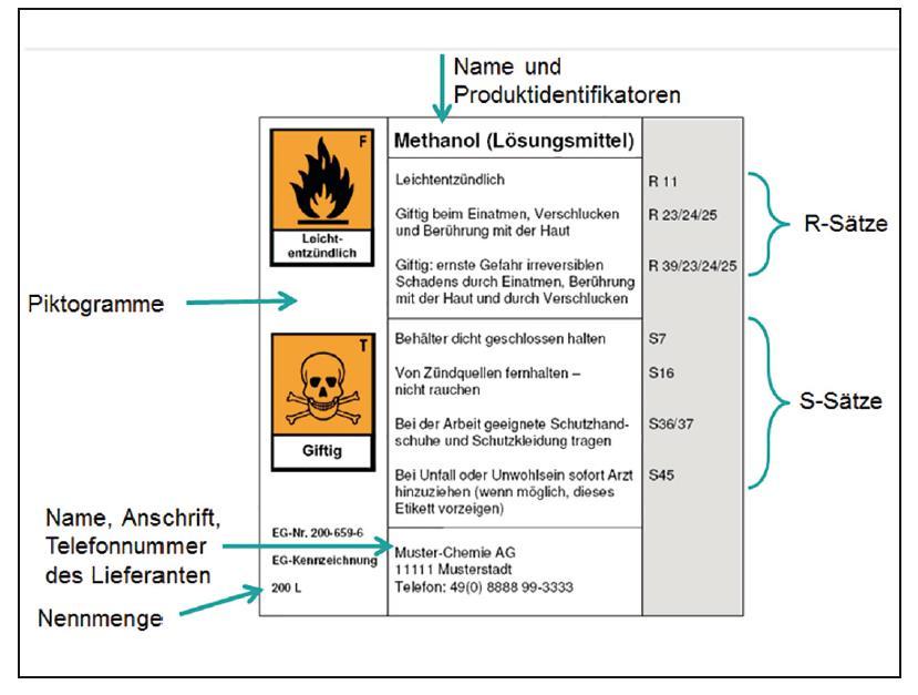 Gefahrstoffe Kennzeichnung