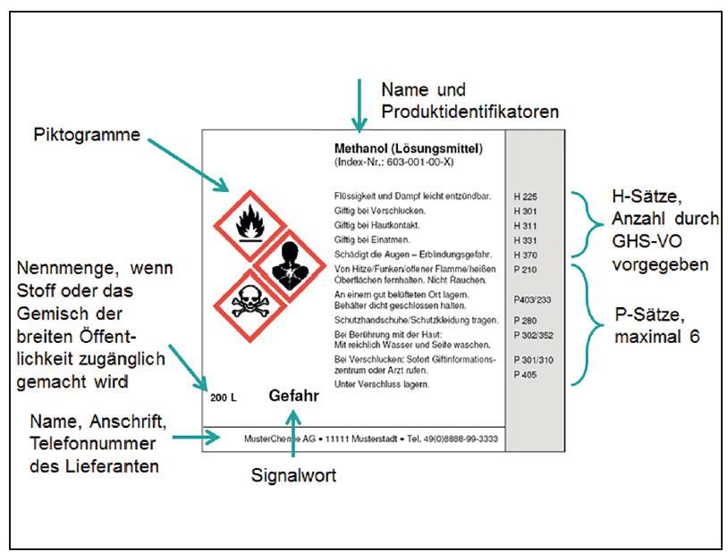 Gefahrstoffe Piktogramme