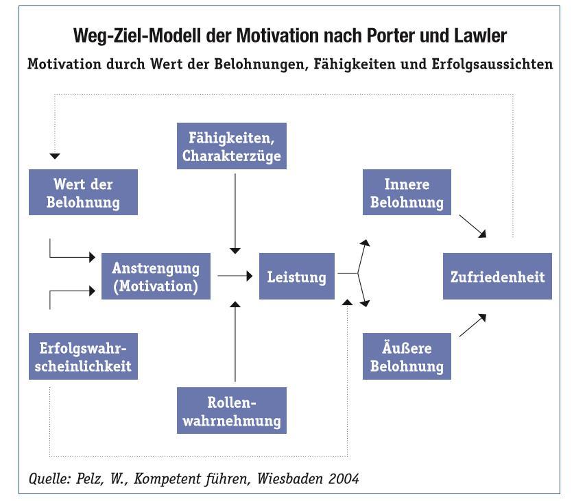 Motivation Arbeitsschutz Weg-Ziel-Modell nach Porter und Lawler